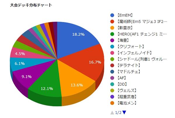 chart-miyazaki